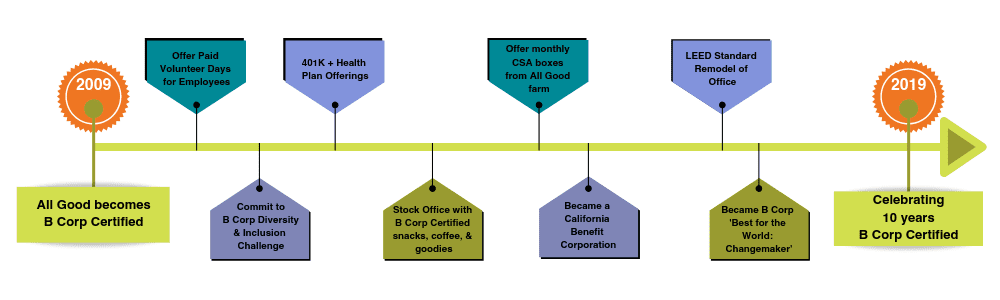 All Good B Corp Certified 2019 timeline